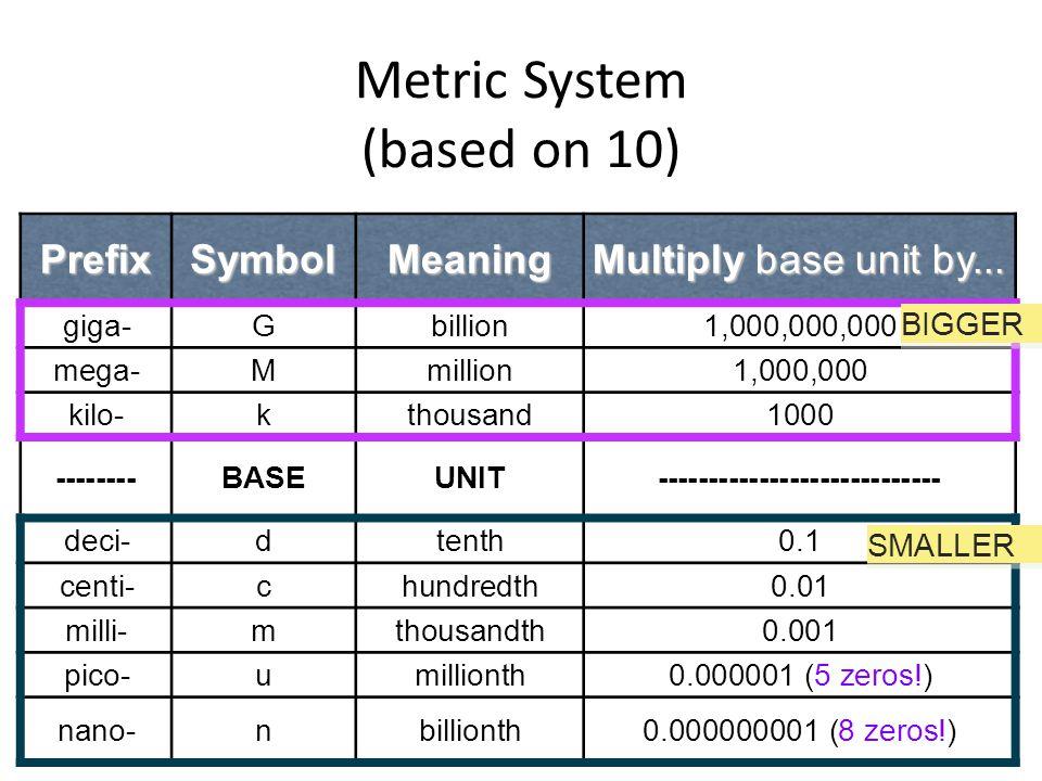Write 28750.9 in scientific notation.