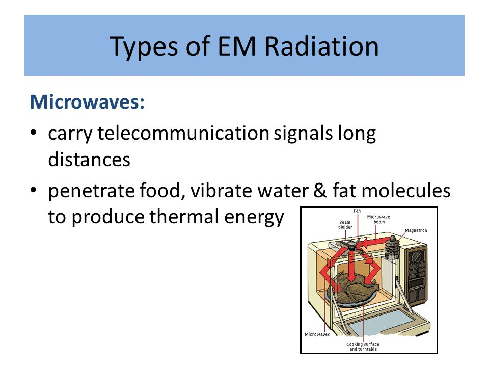 Types of EM Radiation Microwaves: carry telecommunication signals long distances penetrate food, vibrate water & fat molecules to produce thermal ener