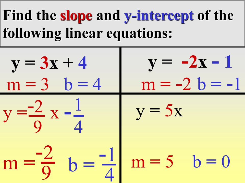 Find the slope and y-intercept of the following linear equations: y = 3x + 4 m = 3b = 4 y = - 2x - 1 m = - 2b = - 1 y = x - 94 m = b = 9 4 -2-2 1 -2-2