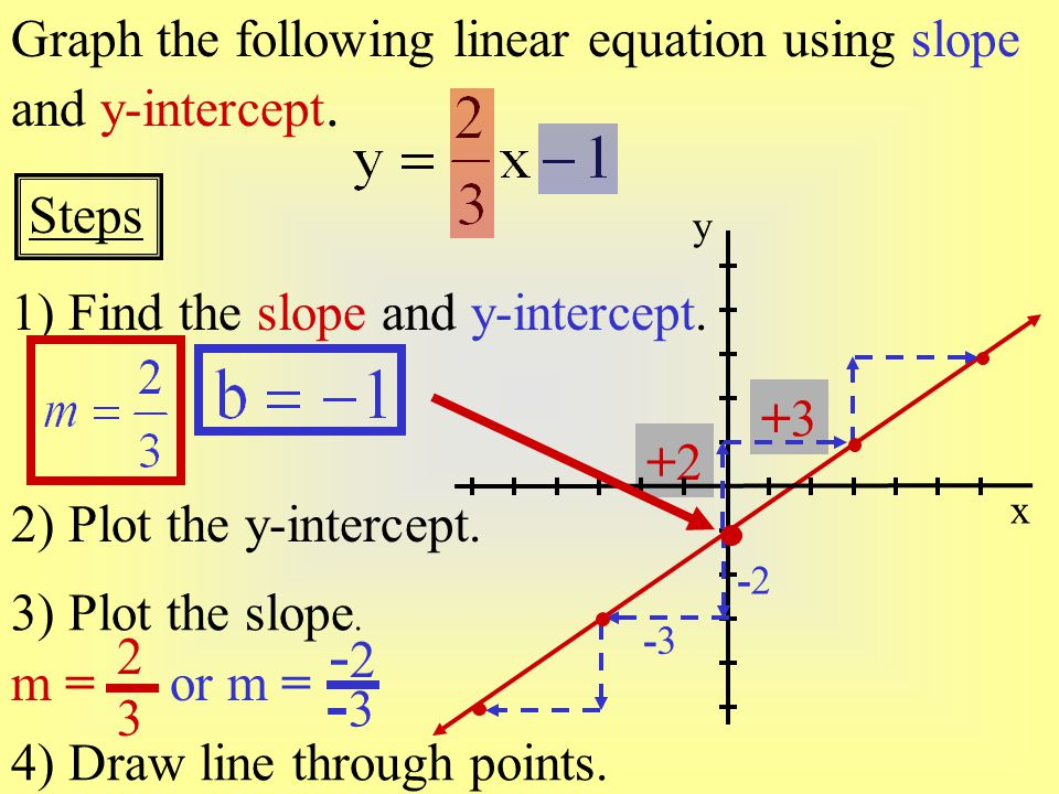 +1+1 -3-3 Graph the line which passes through (-2, 1) and has a slope of -3 Graph the line which passes through (-2, 1) and has a slope of -3.
