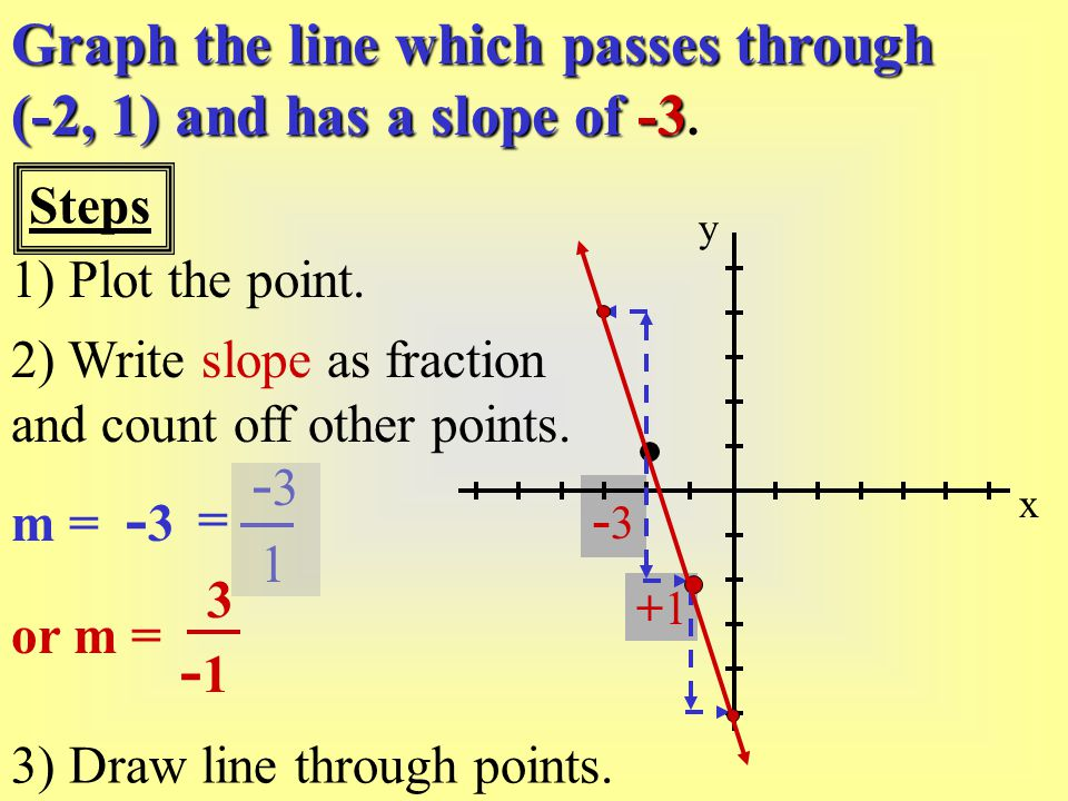+1+1 -3-3 Graph the line which passes through (-2, 1) and has a slope of -3 Graph the line which passes through (-2, 1) and has a slope of -3. x y 1)