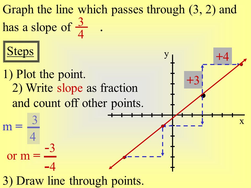 +4+4 +3+3 Graph the line which passes through (3, 2) and has a slope of. x y 1) Plot the point. Steps 2) Write slope as fraction and count off other p