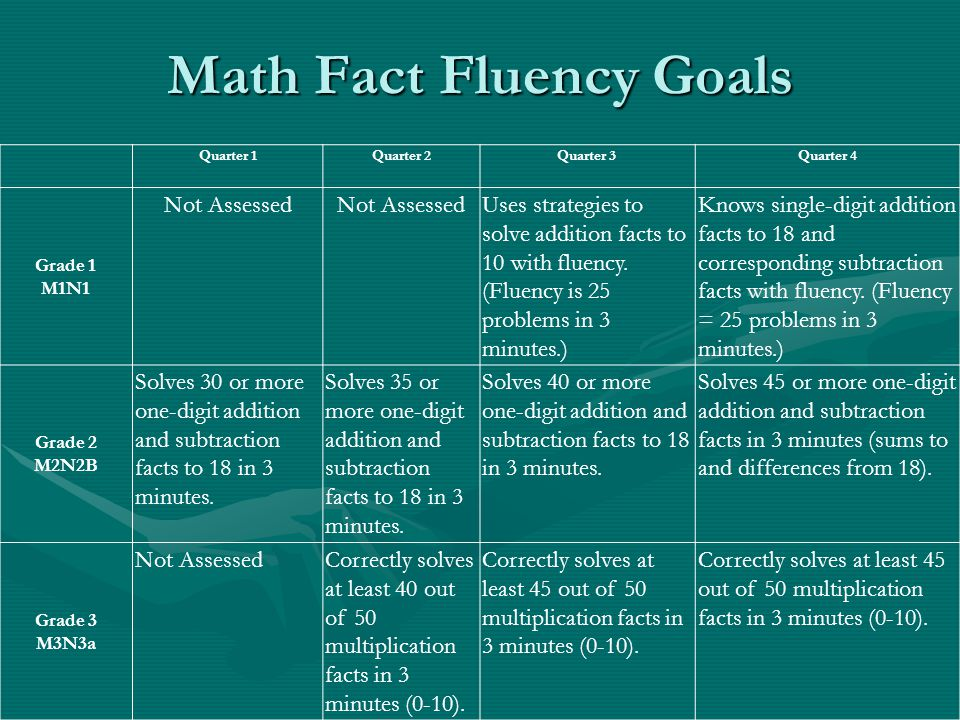 Math Fact Fluency Goals Quarter 1Quarter 2Quarter 3Quarter 4 Grade 1 M1N1 Not Assessed Uses strategies to solve addition facts to 10 with fluency.