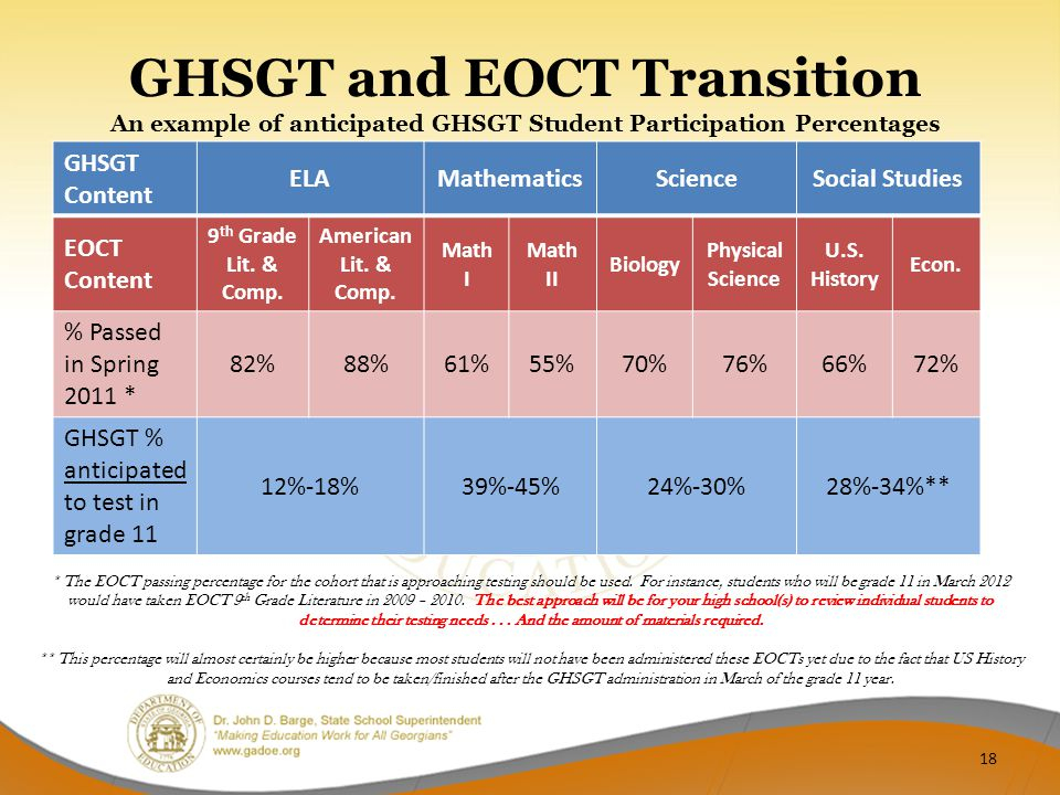 GHSGT and EOCT Transition An example of anticipated GHSGT Student Participation Percentages * The EOCT passing percentage for the cohort that is appro