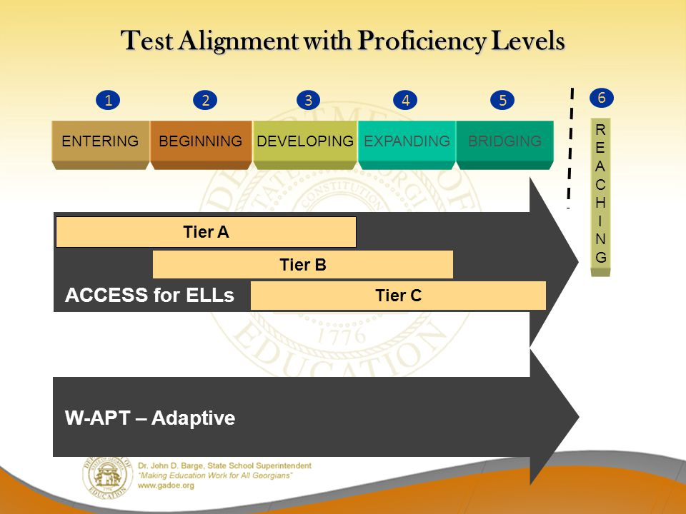 Test Alignment with Proficiency Levels ENTERINGBEGINNINGDEVELOPINGEXPANDINGBRIDGING 12345 Tier A Tier B Tier C 6 REACHINGREACHING ACCESS for ELLs W-AP