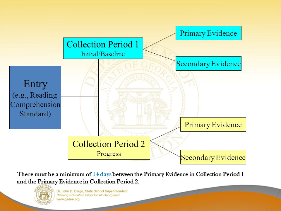 There must be a minimum of 14 days between the Primary Evidence in Collection Period 1 and the Primary Evidence in Collection Period 2. Entry (e.g., R