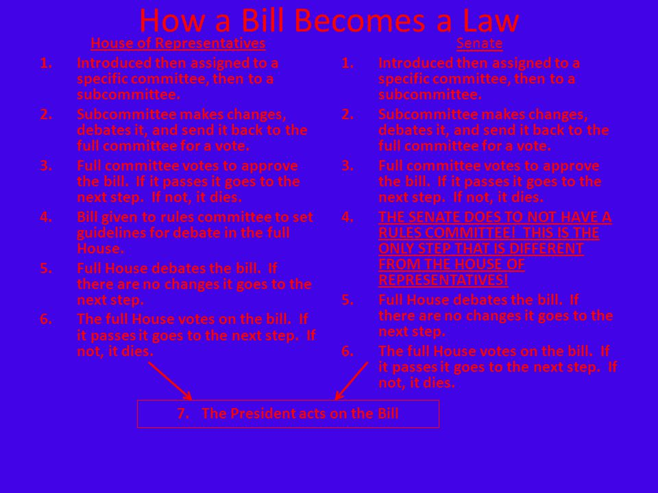 How a Bill Becomes a Law House of Representatives 1.Introduced then assigned to a specific committee, then to a subcommittee. 2.Subcommittee makes cha