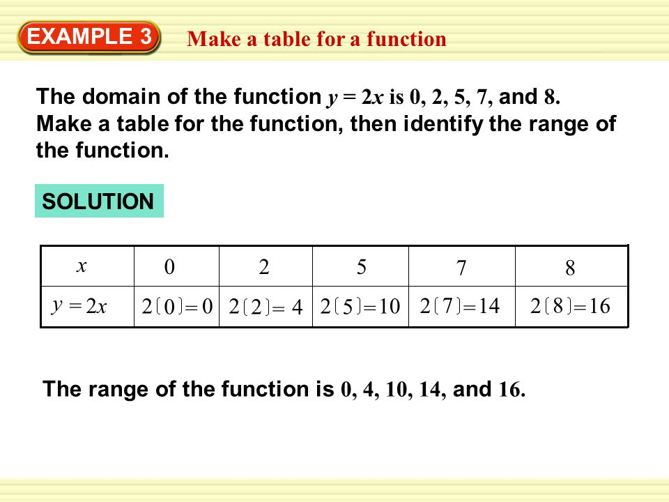 The range of the function is 0, 4, 10, 14, and 16. Make a table for a function EXAMPLE 3 The domain of the function y = 2x is 0, 2, 5, 7, and 8. Make