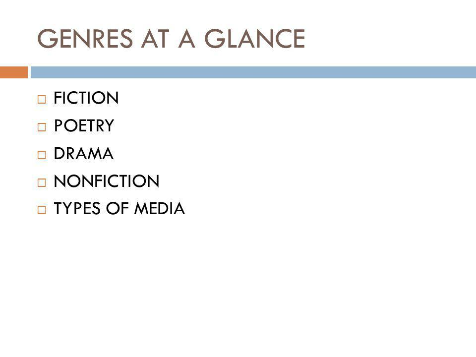 GENRES AT A GLANCE  FICTION  POETRY  DRAMA  NONFICTION  TYPES OF MEDIA