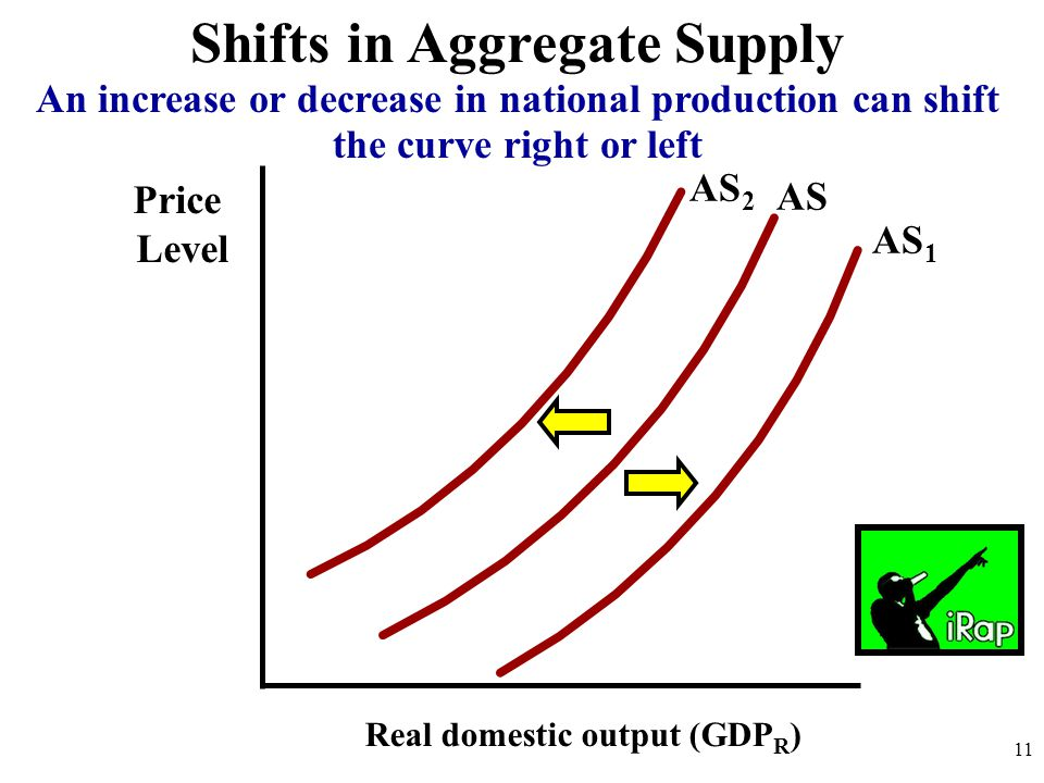 Shifts in Aggregate Supply Price Level Real domestic output (GDP R ) AS 11 An increase or decrease in national production can shift the curve right or