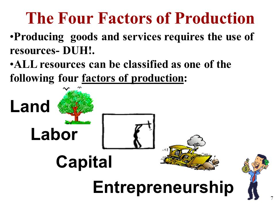 The Four Factors of Production Entrepreneurship Capital Labor Land Producing goods and services requires the use of resources- DUH!.