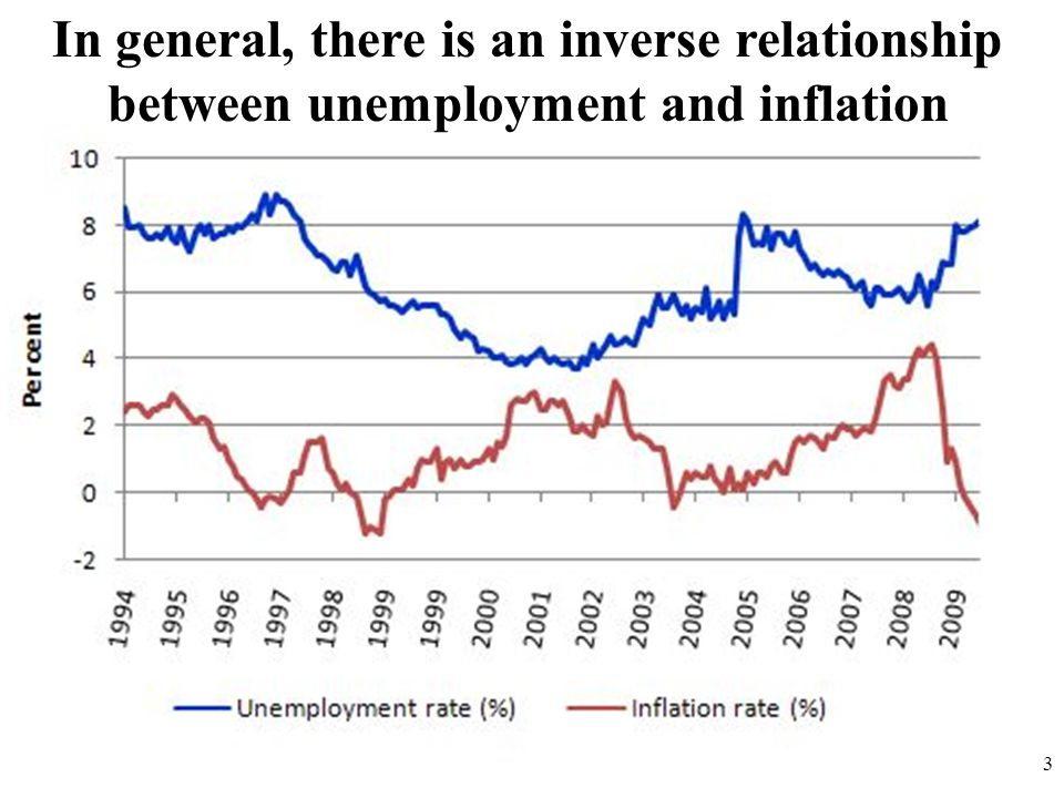 3 In general, there is an inverse relationship between unemployment and inflation