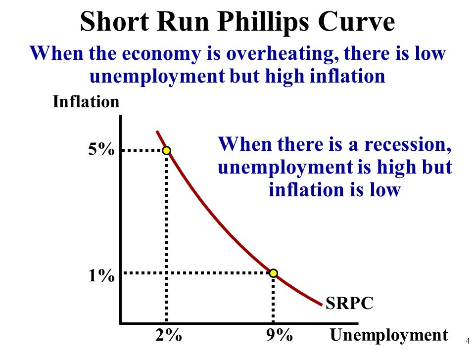 Inflation 4 SRPC Short Run Phillips Curve Unemployment 2%9% 1% 5% When the economy is overheating, there is low unemployment but high inflation When t