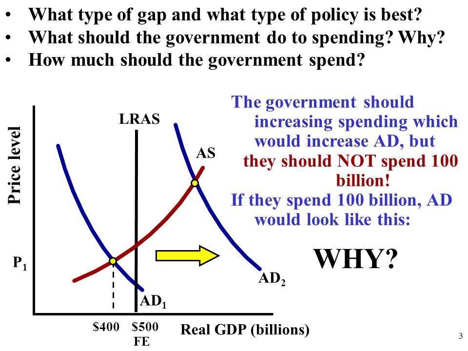 Price level Real GDP (billions) The government should increasing spending which would increase AD, but they should NOT spend 100 billion.