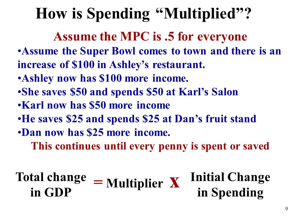 How is Spending Multiplied .
