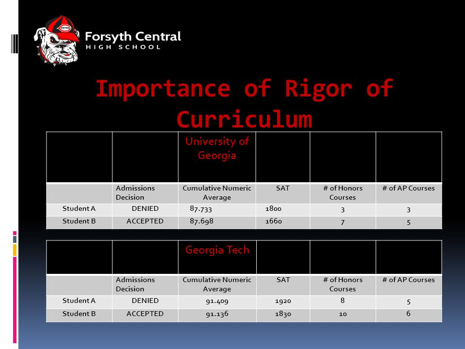 Importance of Rigor of Curriculum University of Georgia Admissions Decision Cumulative Numeric Average SAT# of Honors Courses # of AP Courses Student ADENIED 87.733 180033 Student BACCEPTED 87.698 166075 Georgia Tech Admissions Decision Cumulative Numeric Average SAT# of Honors Courses # of AP Courses Student ADENIED91.409192085 Student BACCEPTED91.1361830106