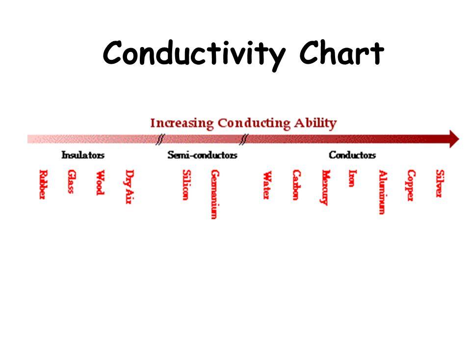 Conductivity Chart