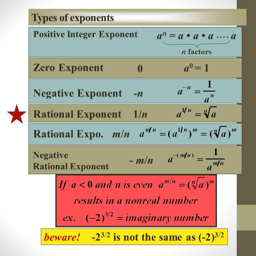 Indices, Exponents, and New Power Rules Product of Powers Property a m a n = a m+n Power of Product Property (ab) m = a m b m Power of Quotient Property example: 8 2 8 3 = 8 2 + 3 = 8 5 example: (2 8) 2 = 2 2 8 2 example: x 3 x 6 = x 3 + 6 = x 9 example: (xy) 5 = x 5 y 5 example: