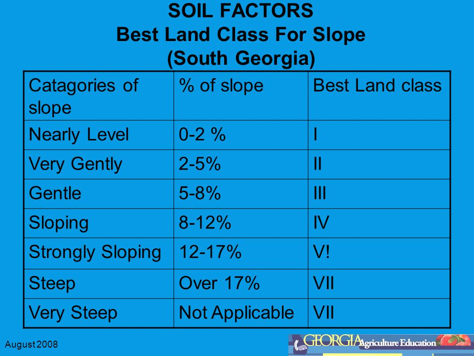 August 2008 SOIL FACTORS Best Land Class For Slope (South Georgia) Catagories of slope % of slopeBest Land class Nearly Level0-2 %I Very Gently2-5%II Gentle5-8%III Sloping8-12%IV Strongly Sloping12-17%V.
