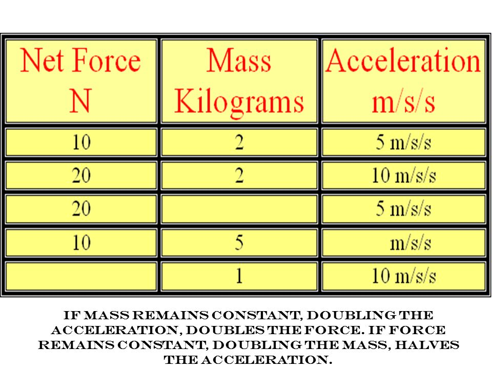 2 nd Law (F = m x a) How much force is needed to accelerate a 1400 kilogram car 2 meters per second/per second? Write the formula Write the formula F
