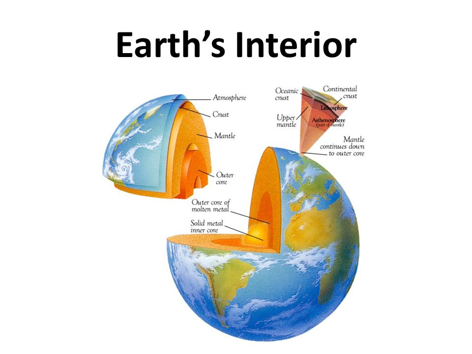 The Geosphere: the solid Earth – 3 Main Layers Crust Mantle Core