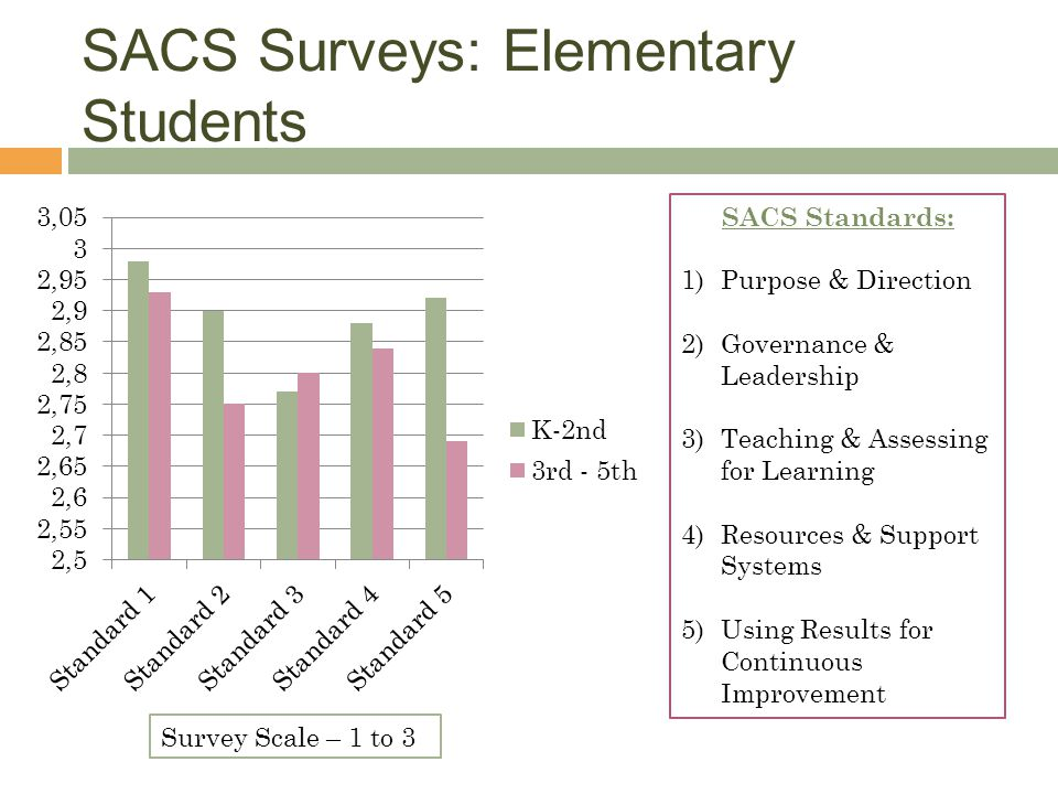 SACS Surveys: Elementary Students SACS Standards: 1)Purpose & Direction 2)Governance & Leadership 3)Teaching & Assessing for Learning 4)Resources & Support Systems 5)Using Results for Continuous Improvement Survey Scale – 1 to 3