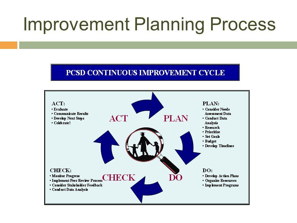 Improvement Planning Process