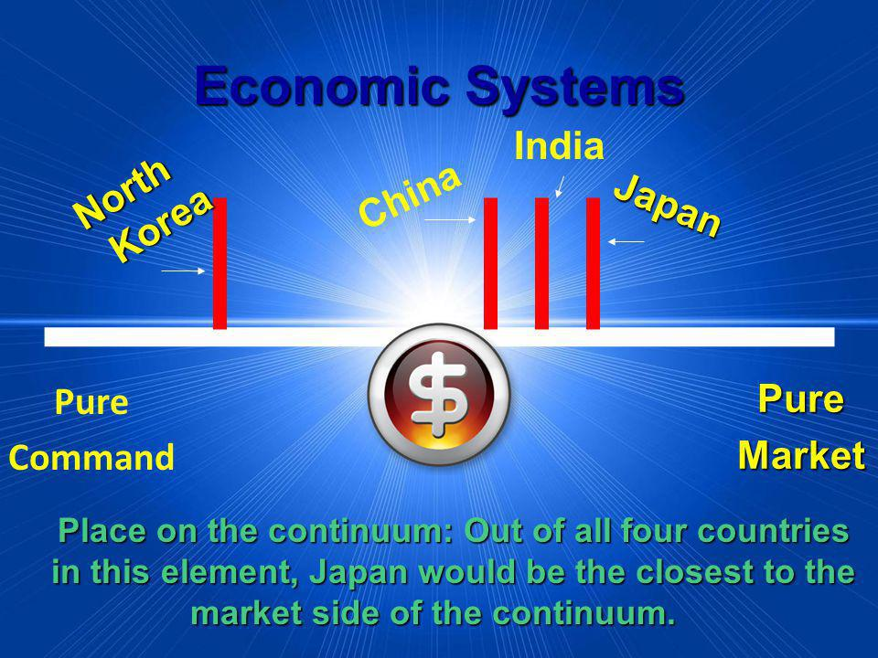 Economic Systems PureMarket Pure Command Place on the continuum: Out of all four countries in this element, Japan would be the closest to the market s