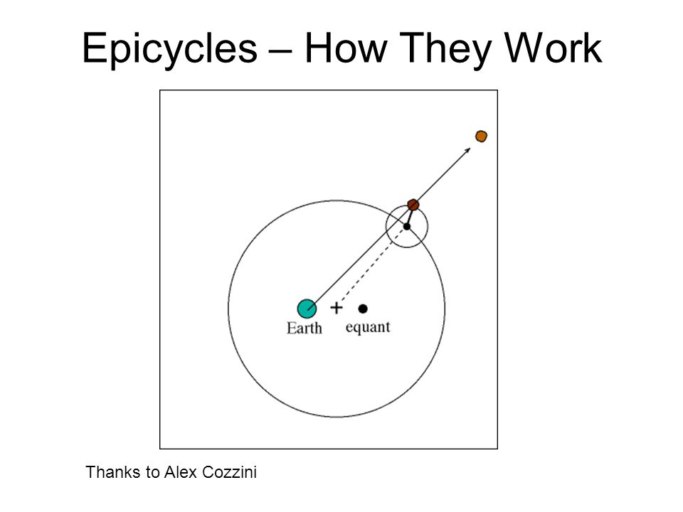 Epicycles – How They Work Thanks to Alex Cozzini