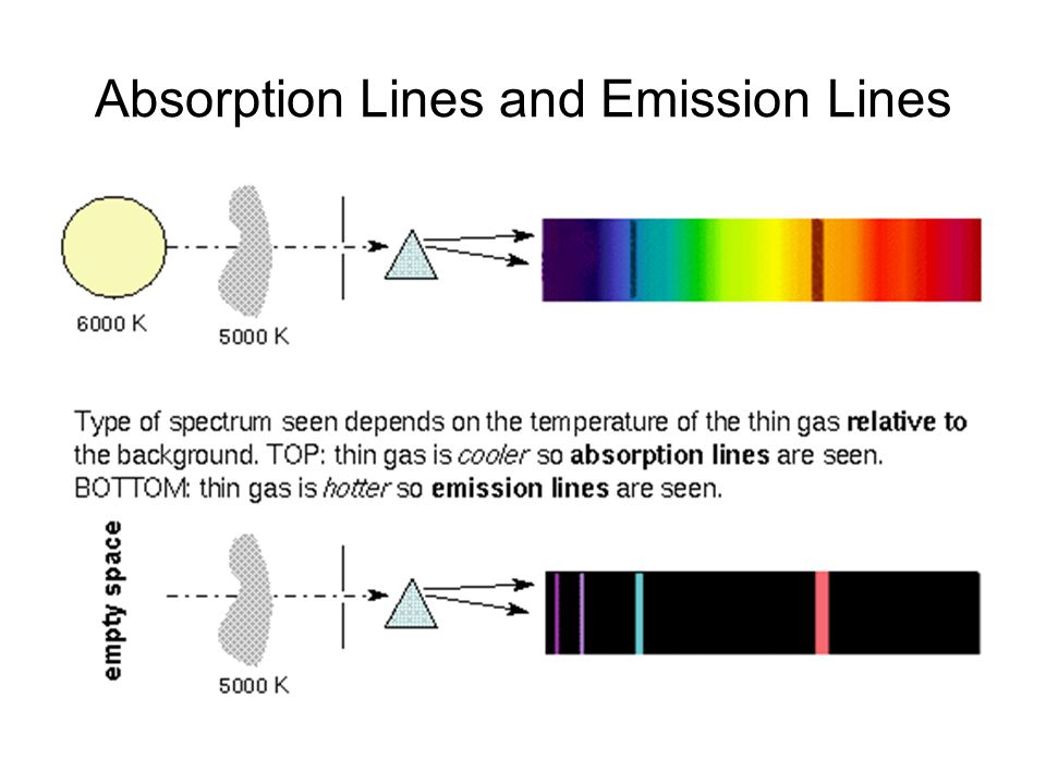 Absorption Lines and Emission Lines