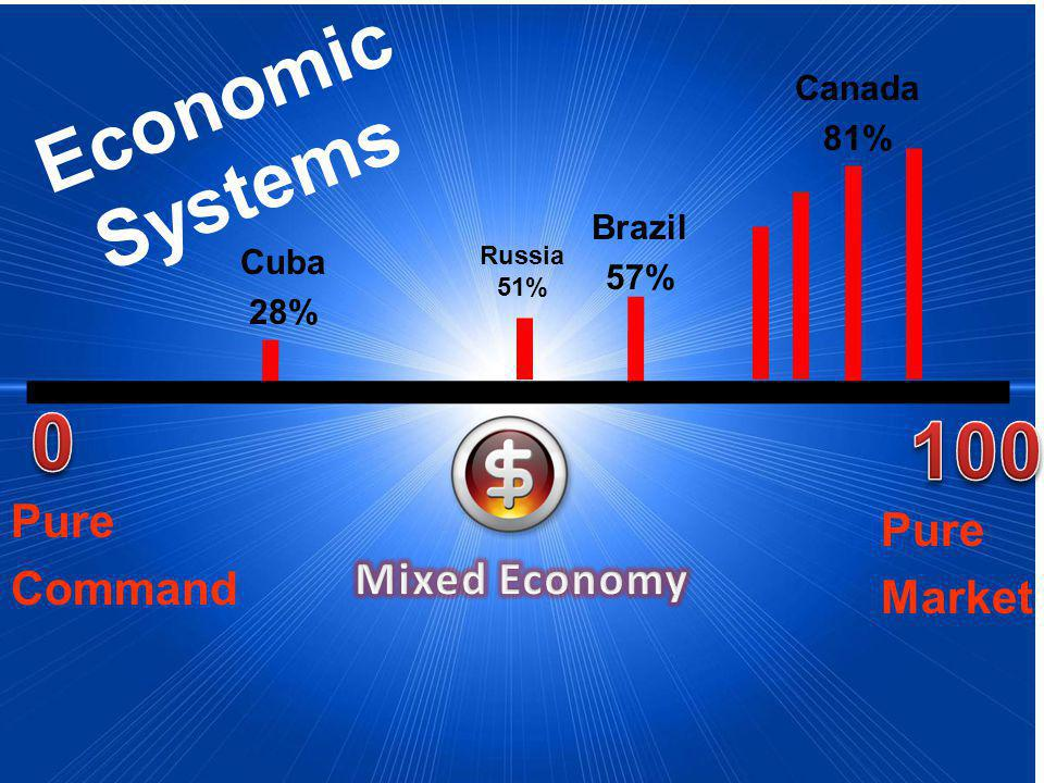 Economic Systems Pure Market Pure Command Cuba 28% Brazil 57% Canada 81% Russia 51%