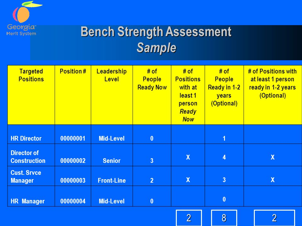 Bench Strength Assessment Sample Targeted Positions Position #Leadership Level # of People Ready Now # of Positions with at least 1 person Ready Now # of People Ready in 1-2 years (Optional) # of Positions with at least 1 person ready in 1-2 years (Optional) HR Director00000001Mid-Level01 Director of Construction00000002Senior3 X4X Cust.