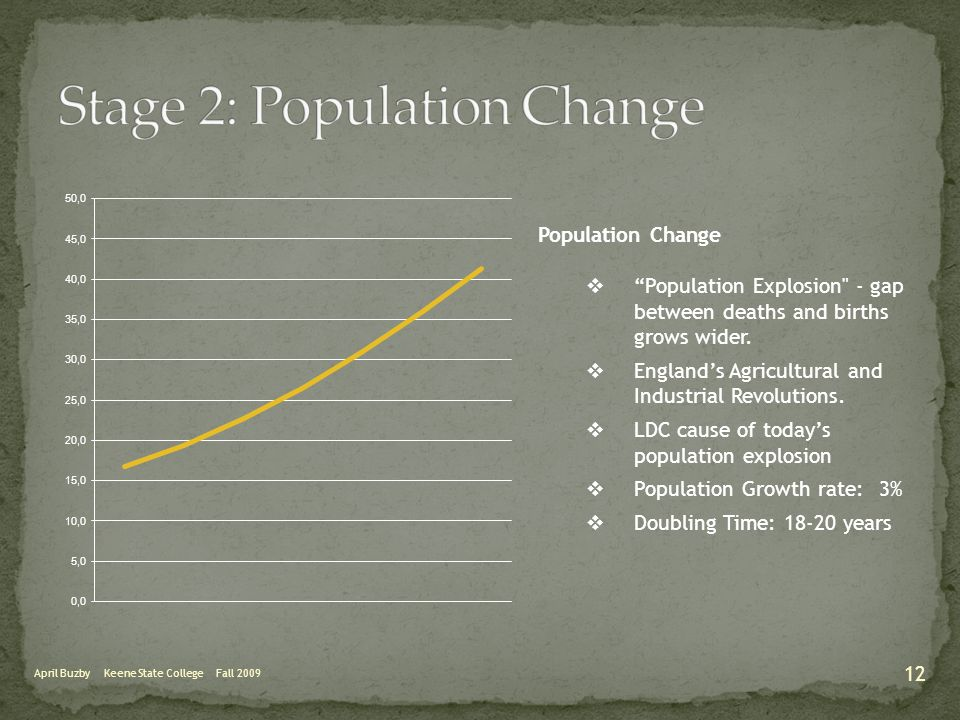 "April Buzby Keene State College Fall 2009 Population Change  ""Population Explosion"