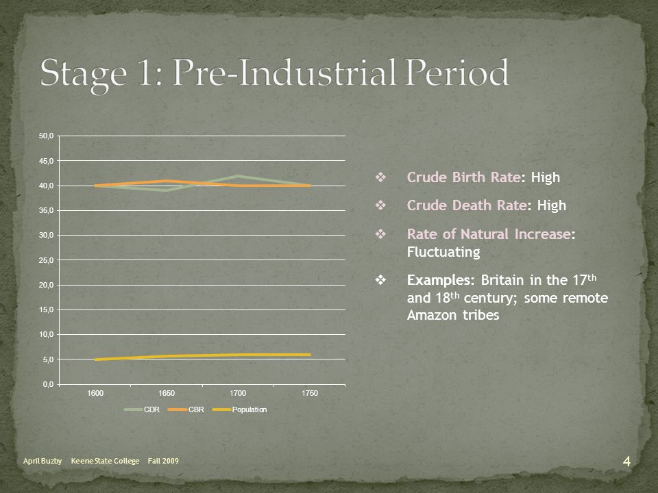 April Buzby Keene State College Fall 2009 Birth Rate decreasing due to:  TFR: 2.05  Improvements in contraceptive technology.