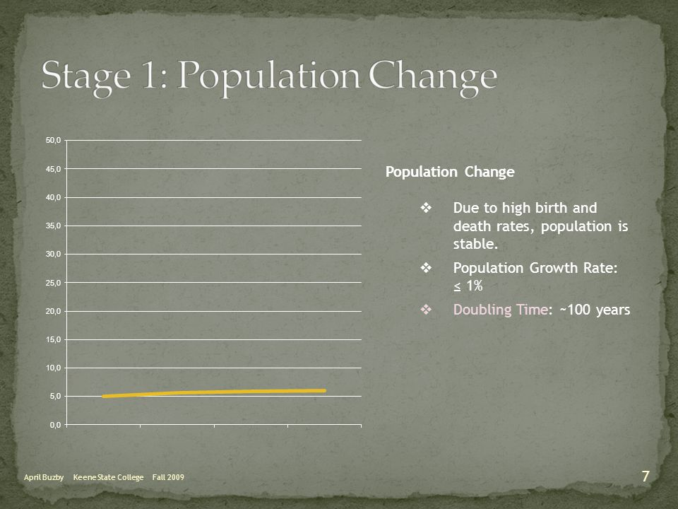 Crude Birth Rate (CBR): the annual number of live births per 1000 people.