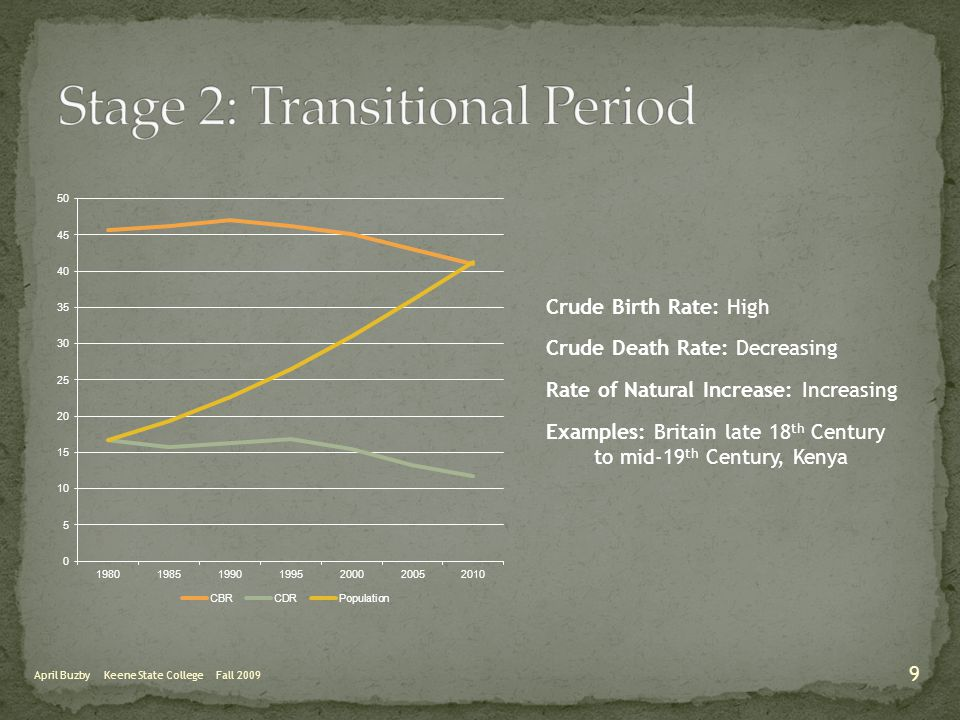 April Buzby Keene State College Fall 2009 Crude Birth Rate: High Crude Death Rate: Decreasing Rate of Natural Increase: Increasing Examples: Britain l