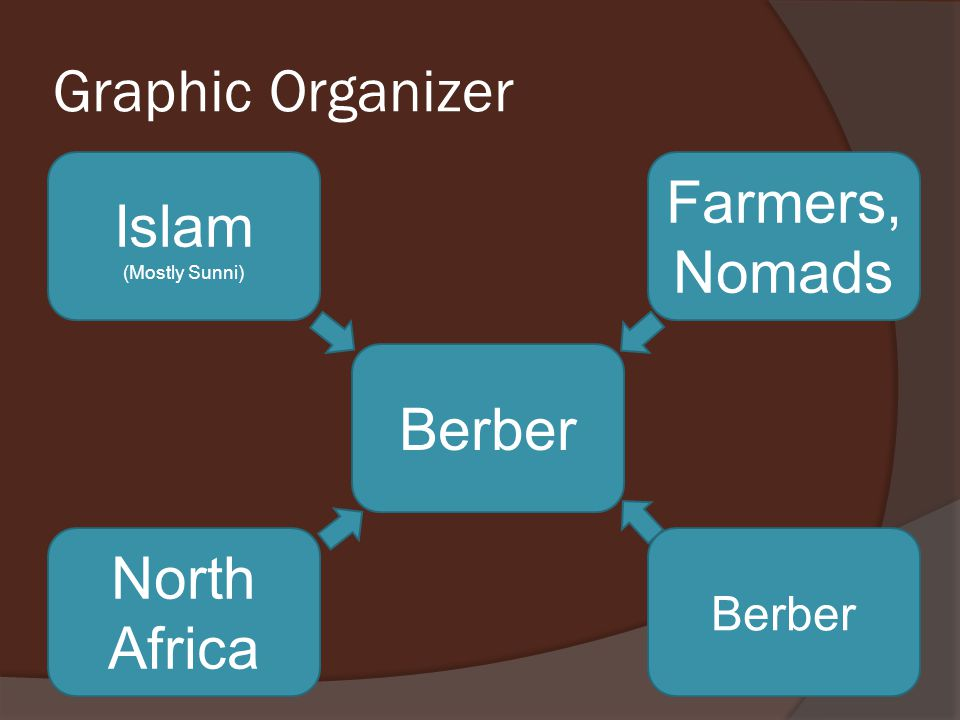 Graphic Organizer Berber North Africa Berber Islam (Mostly Sunni) Farmers, Nomads
