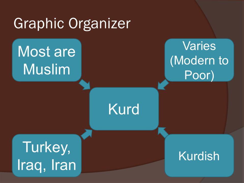 Graphic Organizer Kurd Turkey, Iraq, Iran Kurdish Most are Muslim Varies (Modern to Poor)