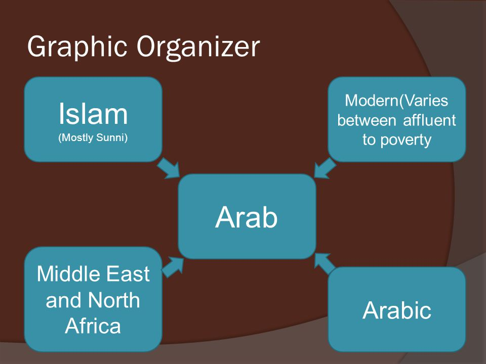 Graphic Organizer Arab Middle East and North Africa Arabic Islam (Mostly Sunni) Modern(Varies between affluent to poverty