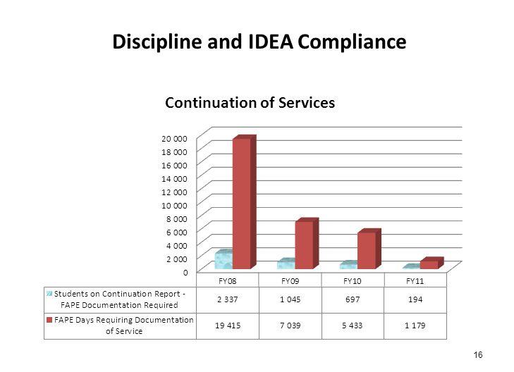 Discipline and IDEA Compliance 16