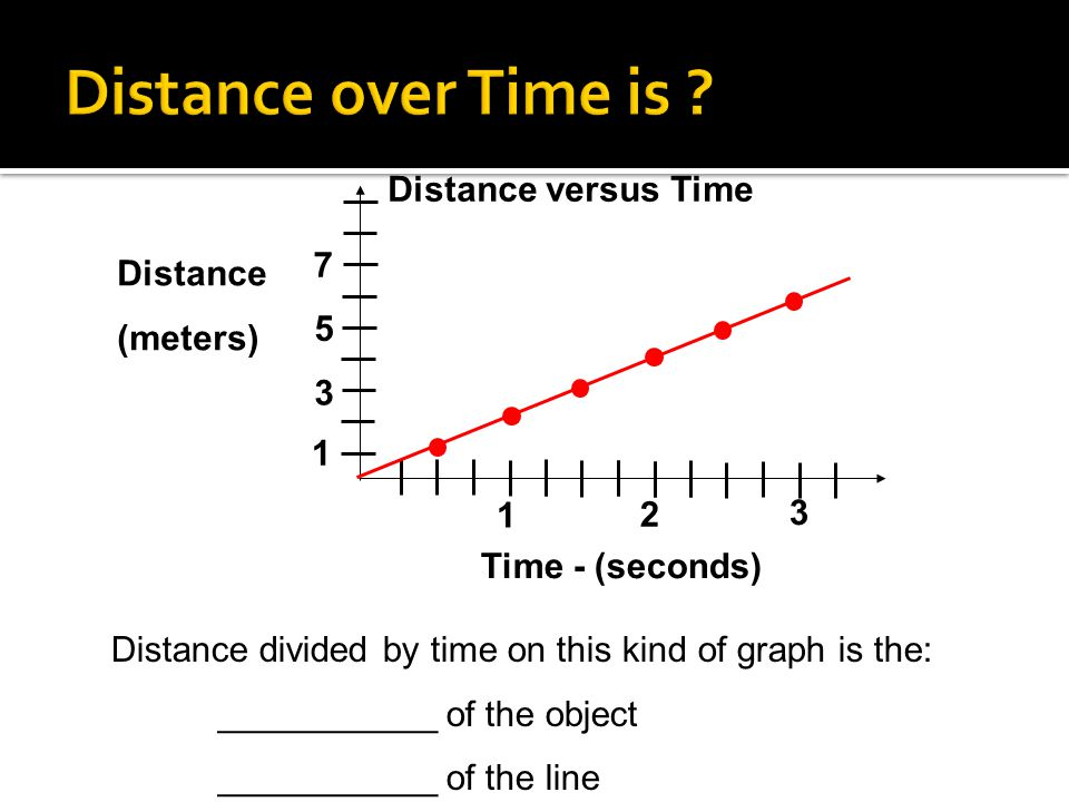 Distance (meters) Time - (seconds) 1 2 3 Distance versus Time 1 3 5 7 Distance divided by time on this kind of graph is the: ___________ of the object