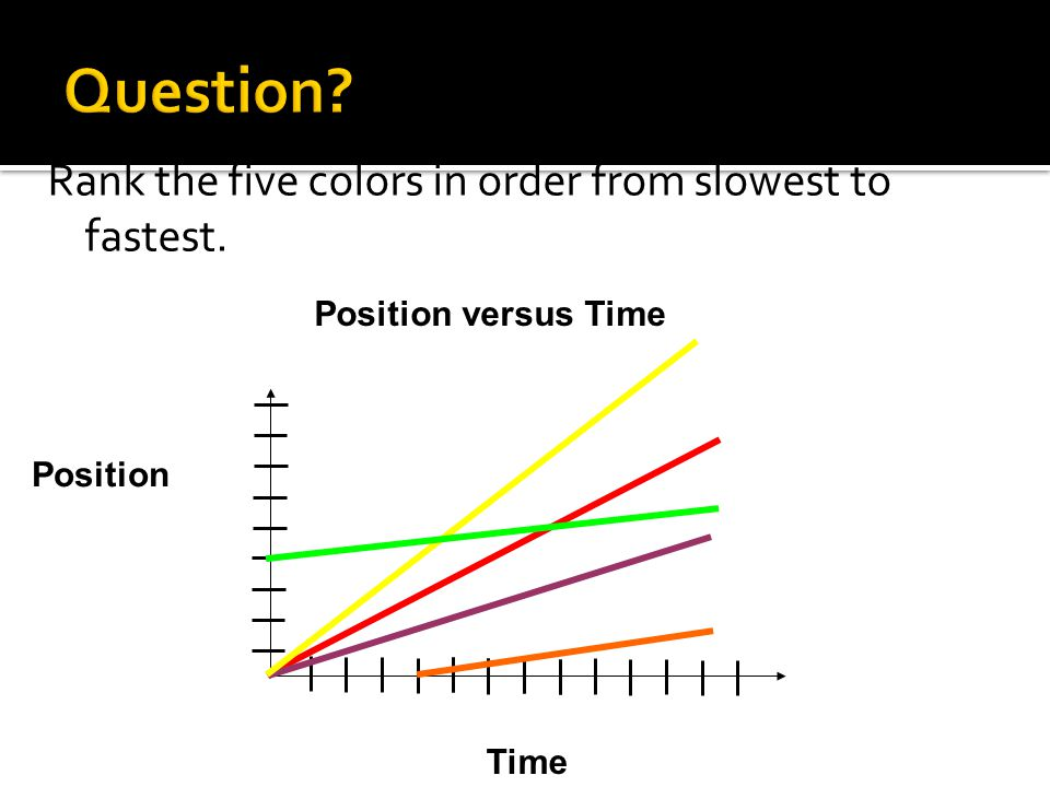 Position Time Position versus Time Rank the five colors in order from slowest to fastest.