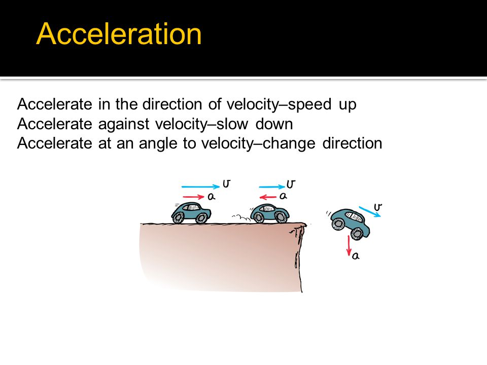 Accelerate in the direction of velocity–speed up Accelerate against velocity–slow down Accelerate at an angle to velocity–change direction 4.4 Acceler