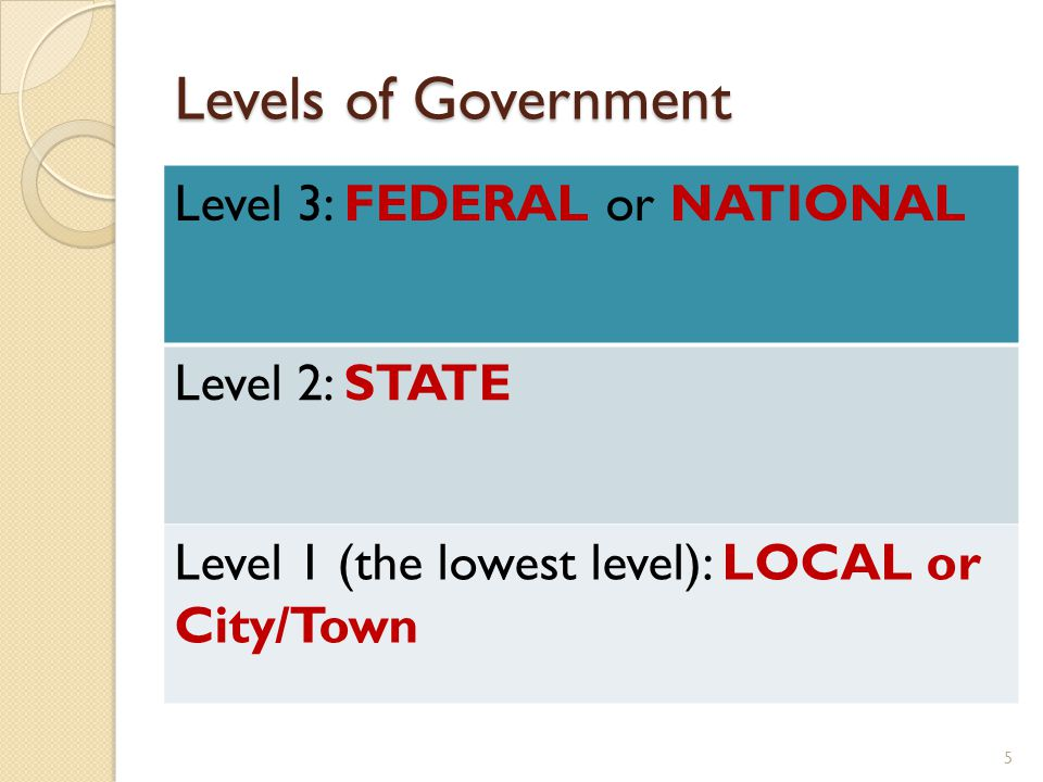 Levels of Government Level 3: FEDERAL or NATIONAL Level 2: STATE Level 1 (the lowest level): LOCAL or City/Town 5