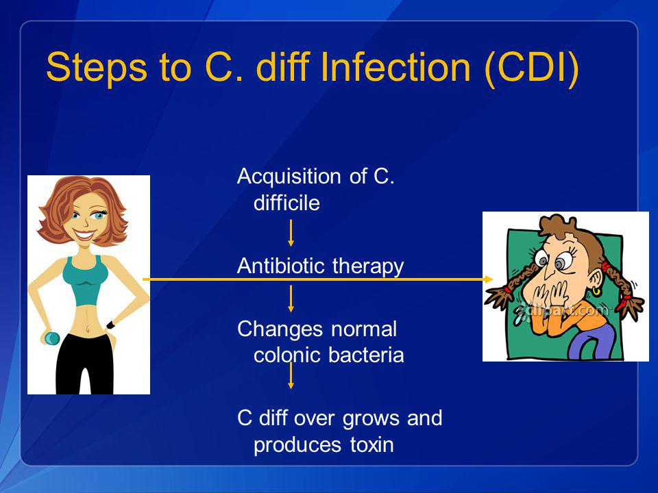 Steps to C. diff Infection (CDI) Acquisition of C. difficile Antibiotic therapy Changes normal colonic bacteria C diff over grows and produces toxin