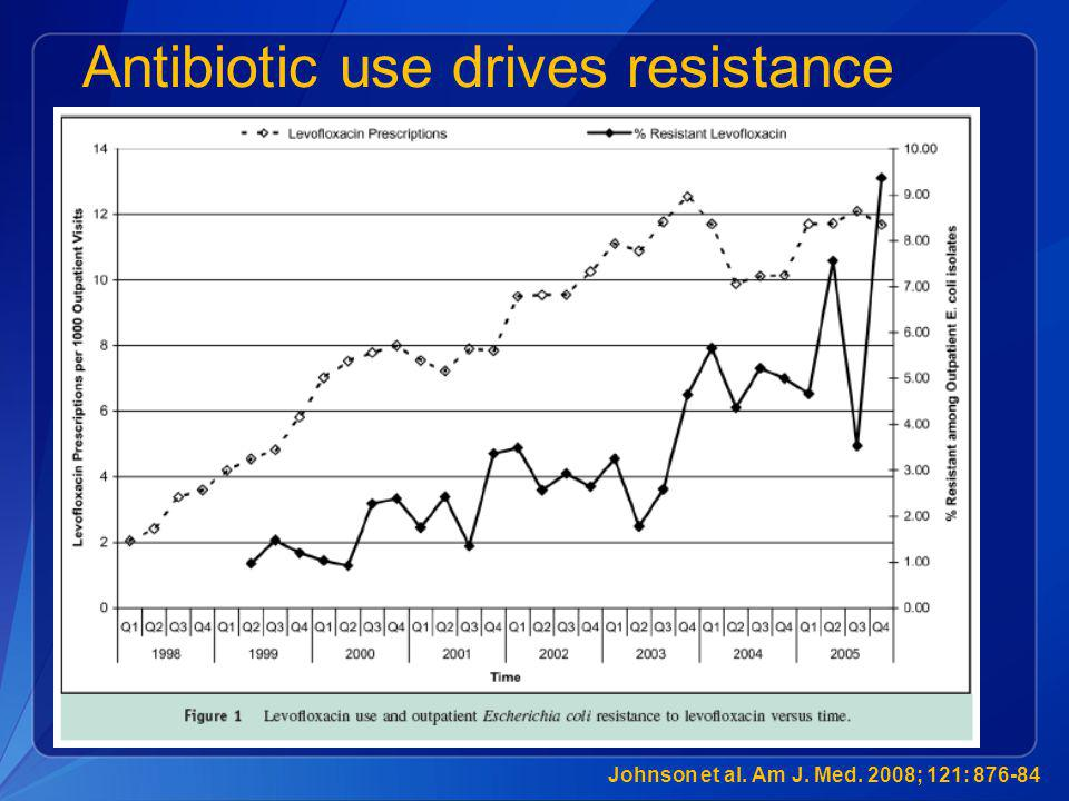Antibiotic use drives resistance Johnson et al. Am J. Med. 2008; 121: 876-84