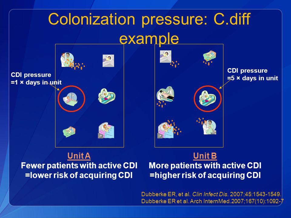 Colonization pressure: C.diff example Unit A Fewer patients with active CDI =lower risk of acquiring CDI Unit B More patients with active CDI =higher