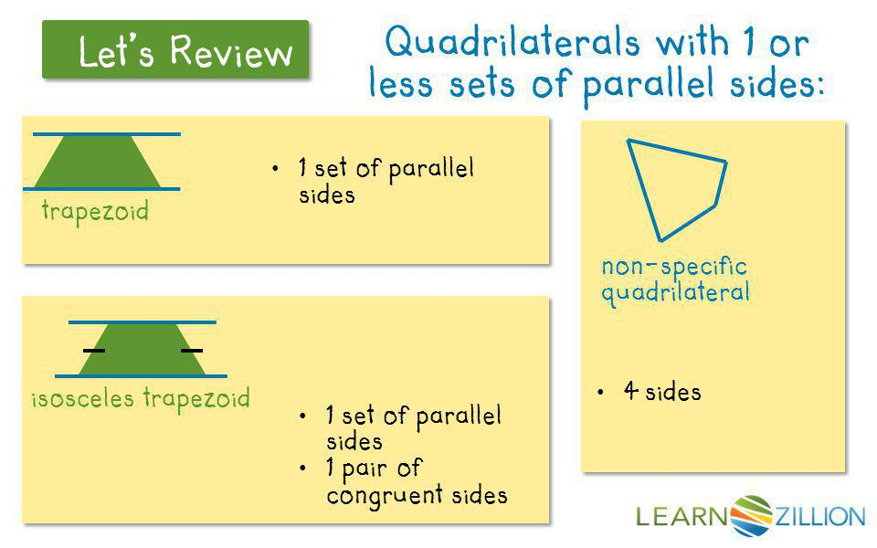 Let's Review A Common Mistake Thinking that all quadrilaterals are totally separate from each other.