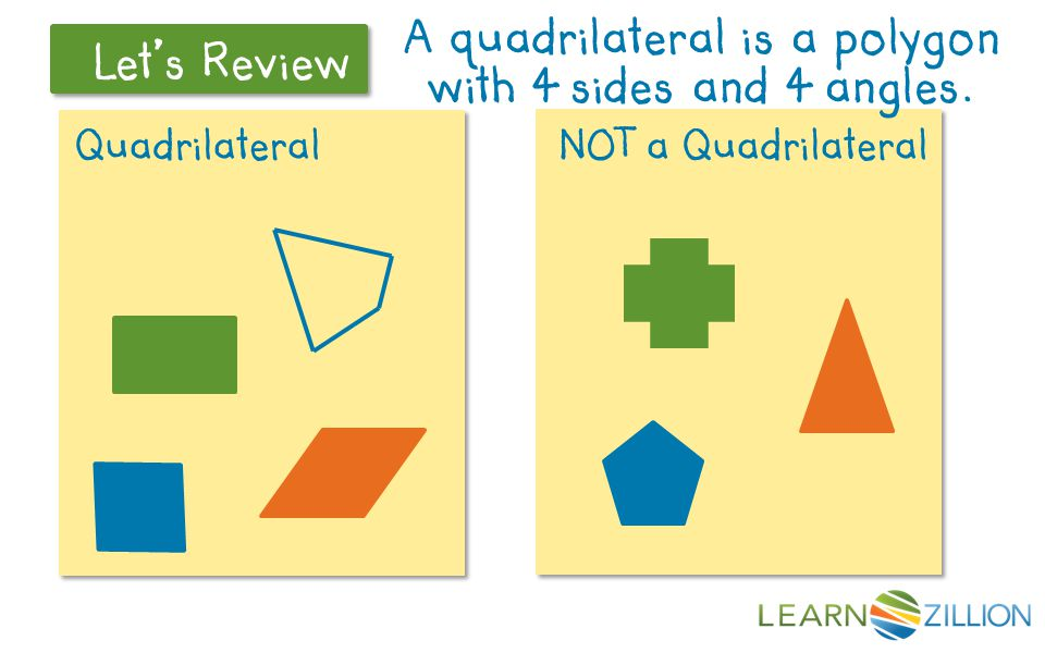 Let's Review Core Lesson There are two main kinds of quadrilaterals 2 Sets of Parallel Sides 1 or less sets of parallel sides rectangle square parallelogram rhombus non-specific quadrilateral trapezoid