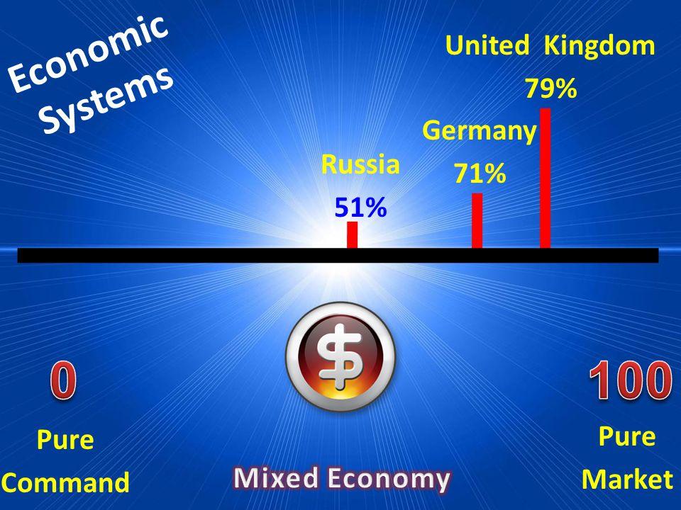 Economic Systems Pure Market Pure Command Russia 51% Germany 71% United Kingdom 79%